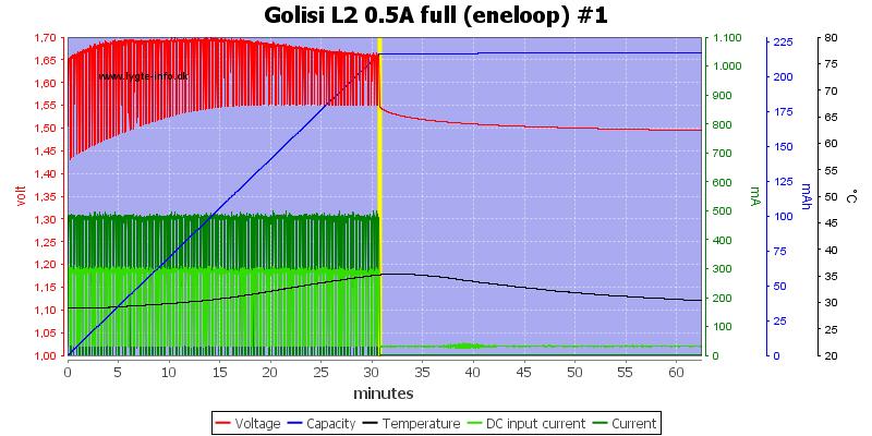 Golisi%20L2%200.5A%20full%20%28eneloop%29%20%231