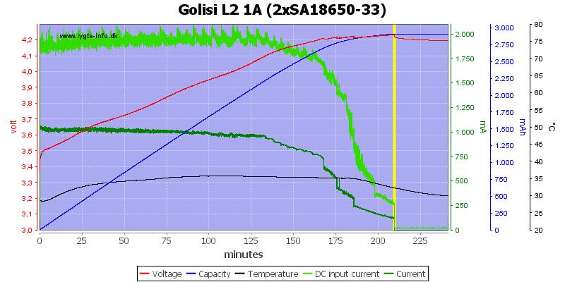 Golisi%20L2%201A%20%282xSA18650-33%29