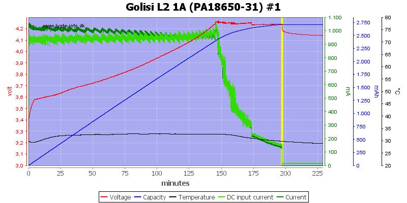 Golisi%20L2%201A%20%28PA18650-31%29%20%231