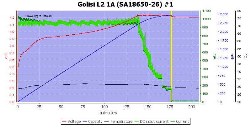 Golisi%20L2%201A%20%28SA18650-26%29%20%231