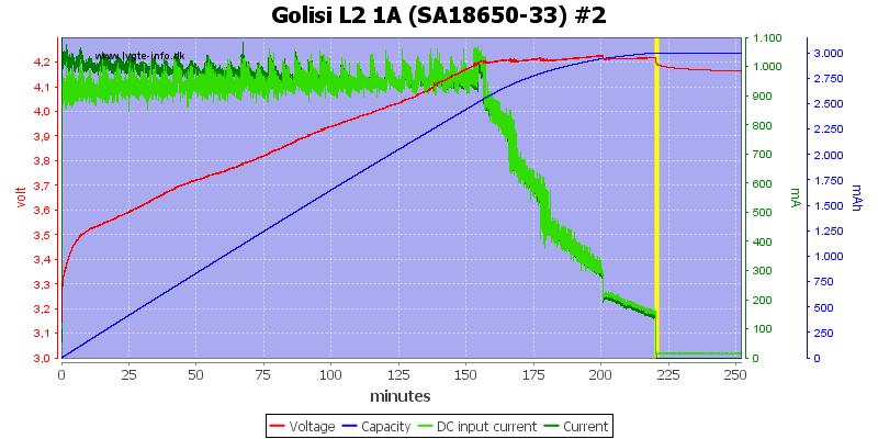 Golisi%20L2%201A%20%28SA18650-33%29%20%232