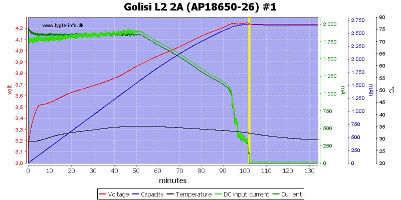 Golisi%20L2%202A%20%28AP18650-26%29%20%231