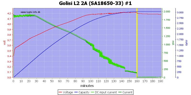 Golisi%20L2%202A%20%28SA18650-33%29%20%231