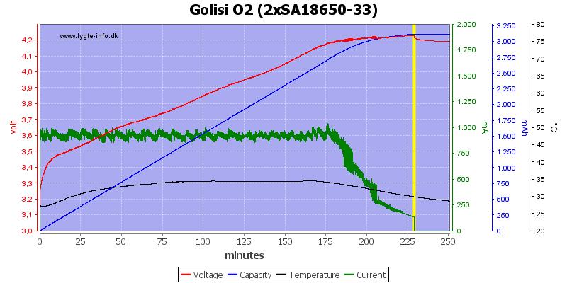 Golisi%20O2%20%282xSA18650-33%29