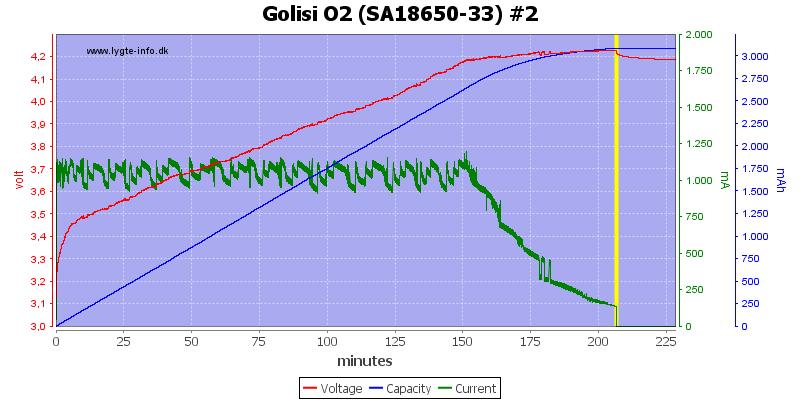 Golisi%20O2%20%28SA18650-33%29%20%232