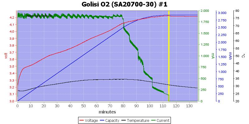 Golisi%20O2%20%28SA20700-30%29%20%231
