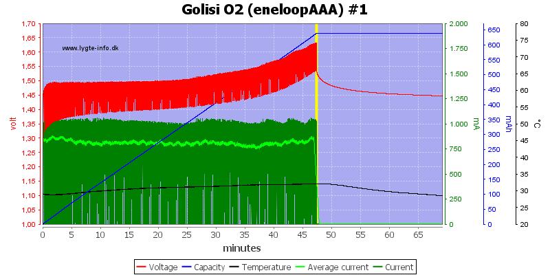 Golisi%20O2%20%28eneloopAAA%29%20%231