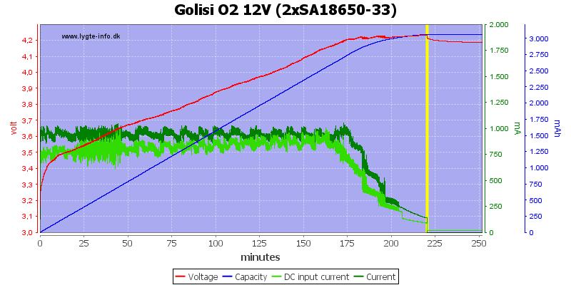 Golisi%20O2%2012V%20%282xSA18650-33%29