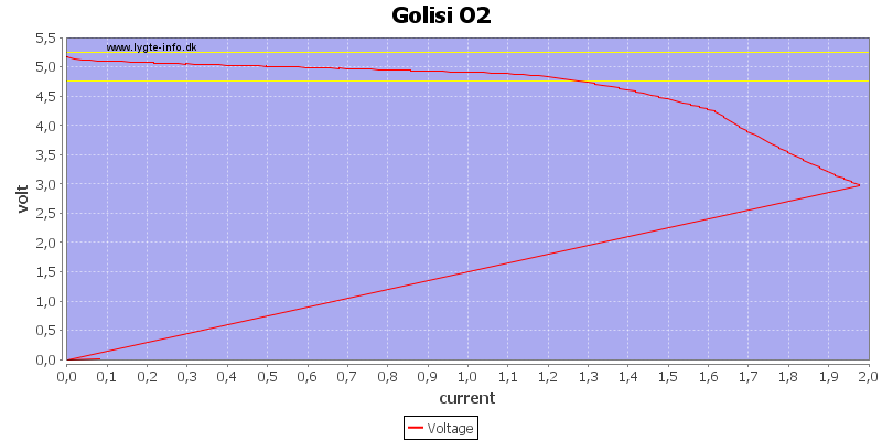 Golisi%20O2%20load%20sweep