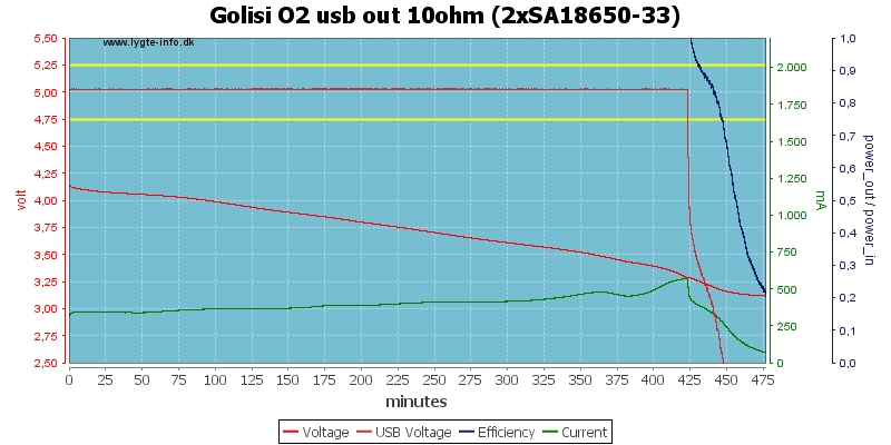 Golisi%20O2%20usb%20out%2010ohm%20%282xSA18650-33%29