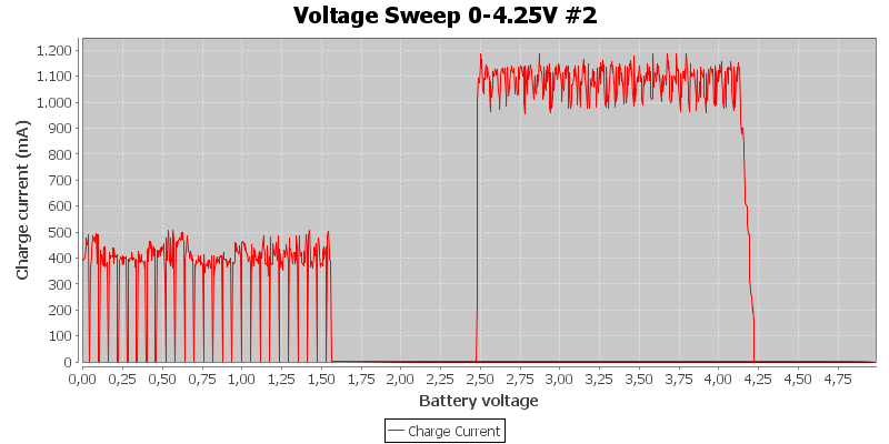 Voltage%20Sweep%200-4.25V%20%232