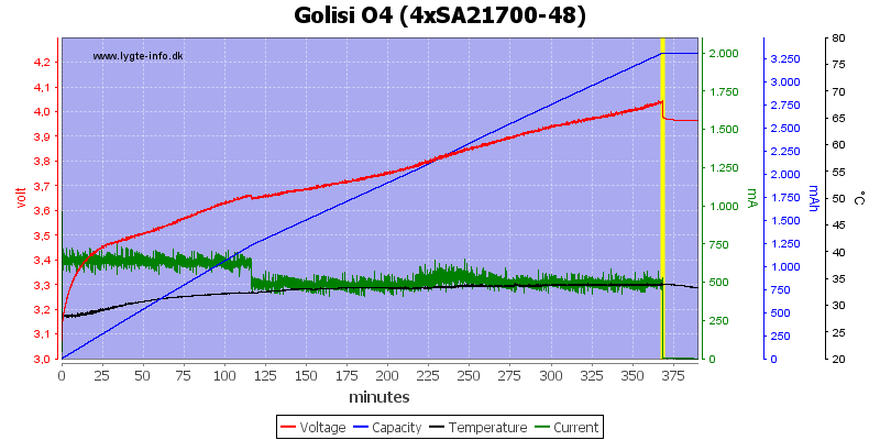 Golisi%20O4%20%284xSA21700-48%29
