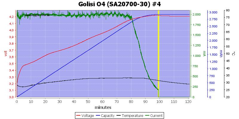 Golisi%20O4%20%28SA20700-30%29%20%234