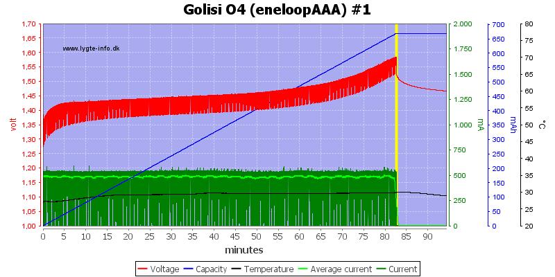 Golisi%20O4%20%28eneloopAAA%29%20%231