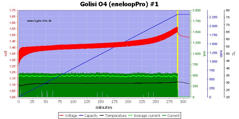 Golisi%20O4%20%28eneloopPro%29%20%231