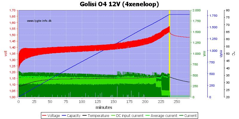 Golisi%20O4%2012V%20%284xeneloop%29
