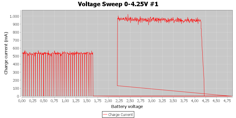 Voltage%20Sweep%200-4.25V%20%231