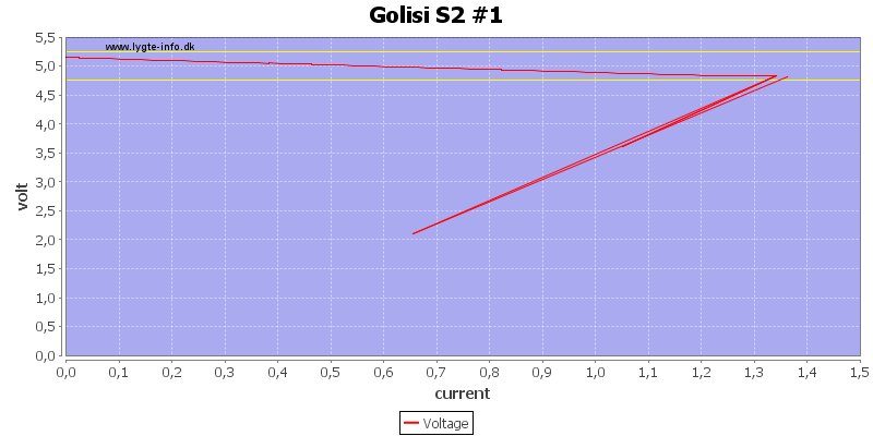 Golisi%20S2%20%231%20load%20sweep
