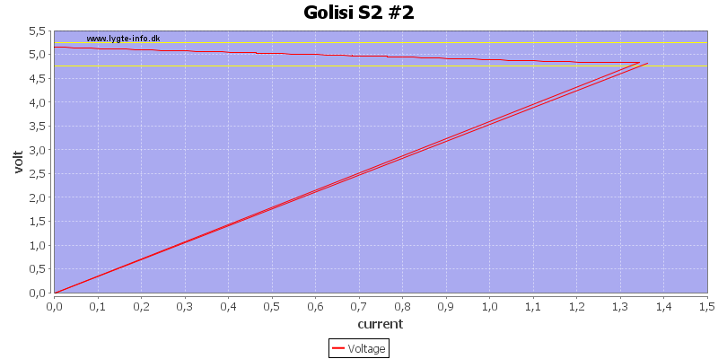 Golisi%20S2%20%232%20load%20sweep