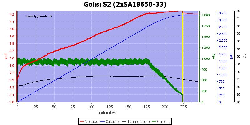 Golisi%20S2%20%282xSA18650-33%29