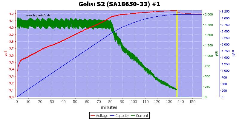 Golisi%20S2%20%28SA18650-33%29%20%231