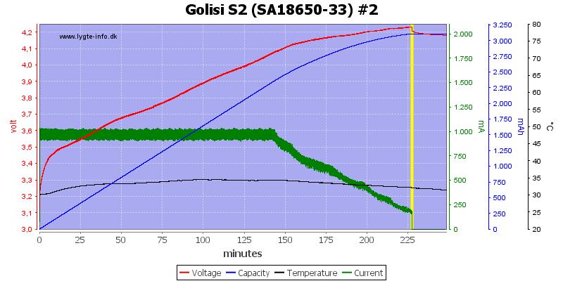 Golisi%20S2%20%28SA18650-33%29%20%232