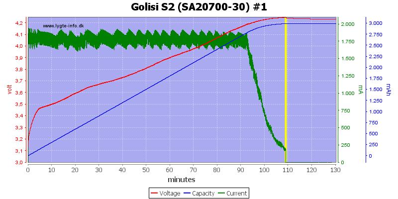 Golisi%20S2%20%28SA20700-30%29%20%231