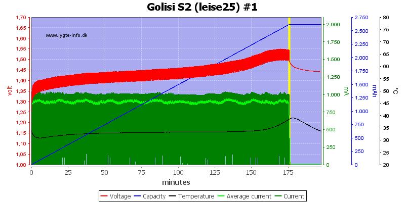 Golisi%20S2%20%28leise25%29%20%231