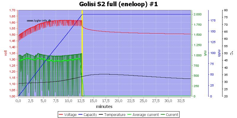 Golisi%20S2%20full%20%28eneloop%29%20%231