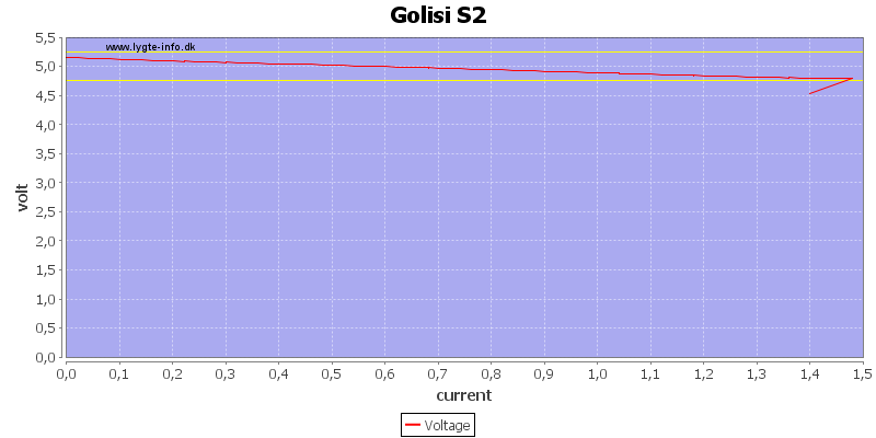 Golisi%20S2%20load%20sweep