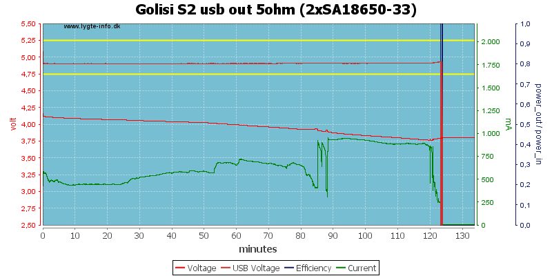Golisi%20S2%20usb%20out%205ohm%20%282xSA18650-33%29