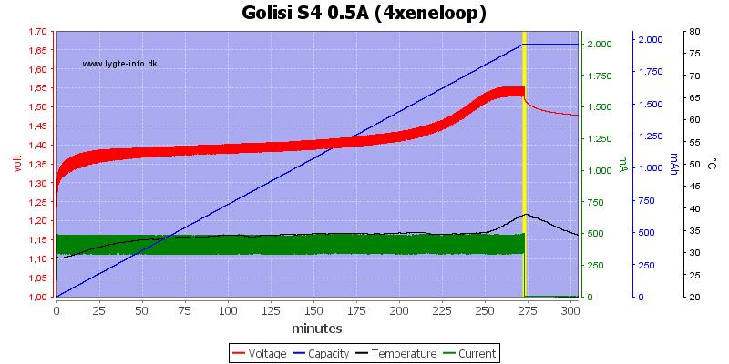 Golisi%20S4%200.5A%20%284xeneloop%29