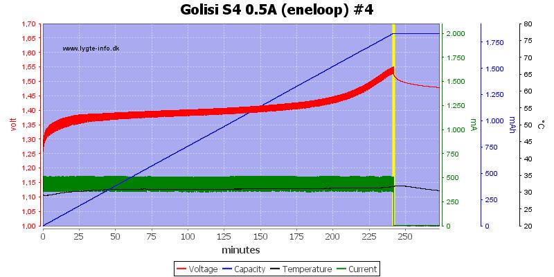 Golisi%20S4%200.5A%20%28eneloop%29%20%234