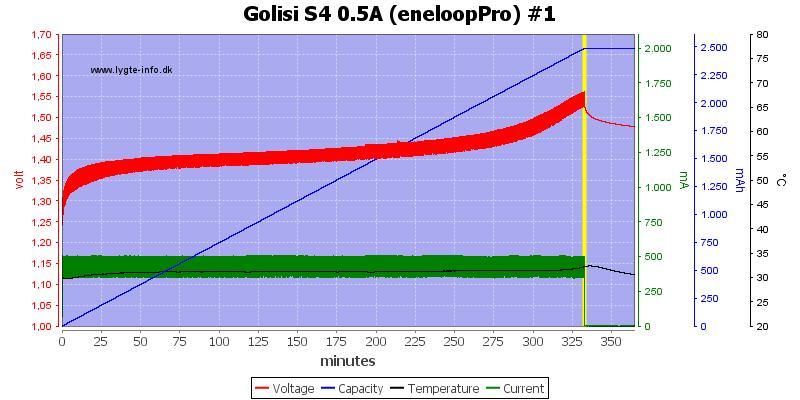Golisi%20S4%200.5A%20%28eneloopPro%29%20%231