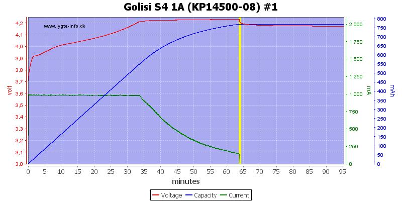 Golisi%20S4%201A%20%28KP14500-08%29%20%231