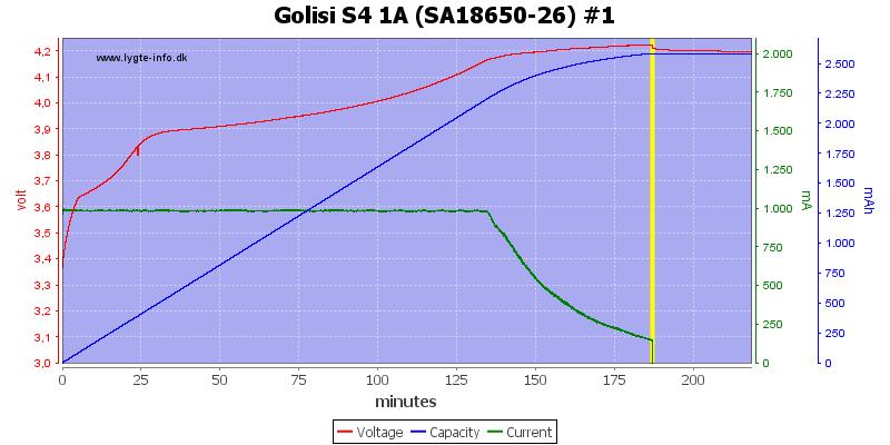 Golisi%20S4%201A%20%28SA18650-26%29%20%231
