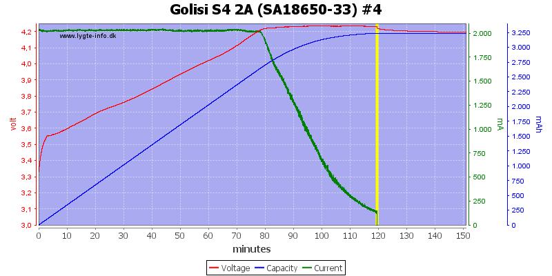 Golisi%20S4%202A%20%28SA18650-33%29%20%234