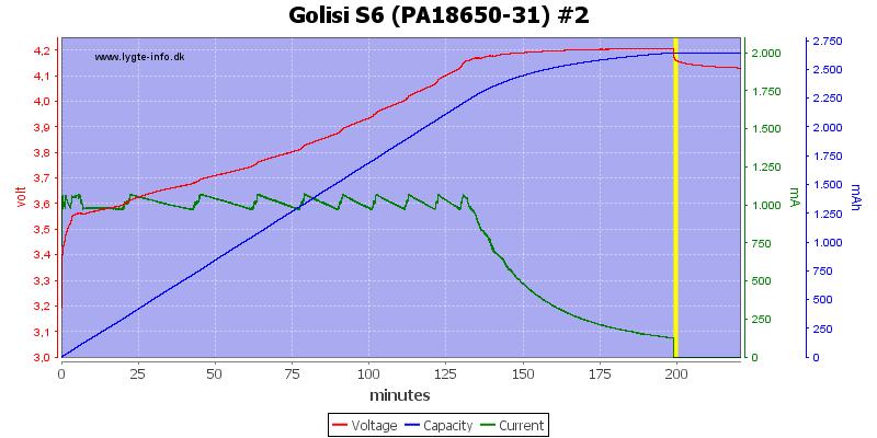 Golisi%20S6%20%28PA18650-31%29%20%232