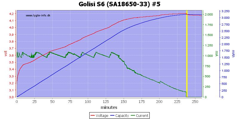 Golisi%20S6%20%28SA18650-33%29%20%235
