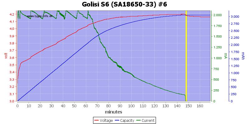 Golisi%20S6%20%28SA18650-33%29%20%236
