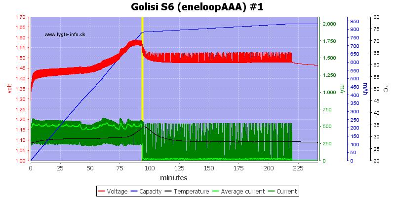 Golisi%20S6%20%28eneloopAAA%29%20%231