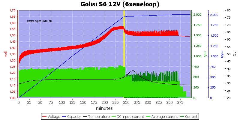 Golisi%20S6%2012V%20%286xeneloop%29