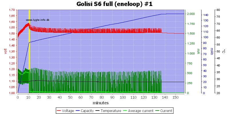 Golisi%20S6%20full%20%28eneloop%29%20%231