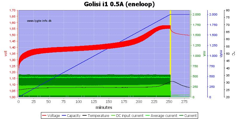 Golisi%20i1%200.5A%20%28eneloop%29