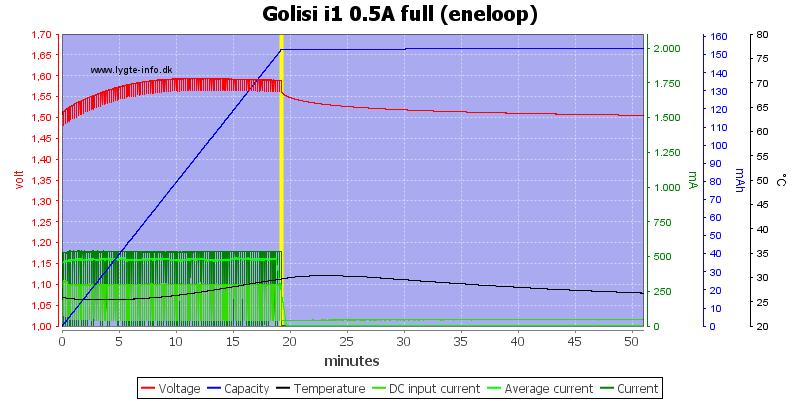 Golisi%20i1%200.5A%20full%20%28eneloop%29
