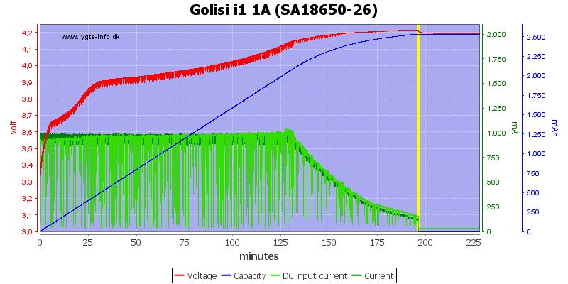 Golisi%20i1%201A%20%28SA18650-26%29