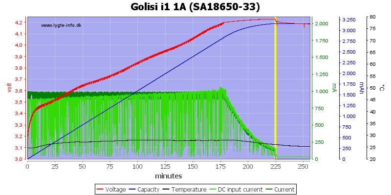 Golisi%20i1%201A%20%28SA18650-33%29