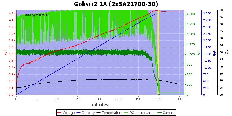 Golisi%20i2%201A%20%282xSA21700-30%29