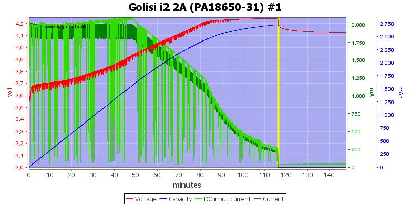 Golisi%20i2%202A%20%28PA18650-31%29%20%231