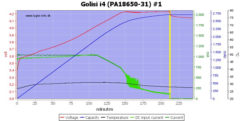 Golisi%20i4%20%28PA18650-31%29%20%231